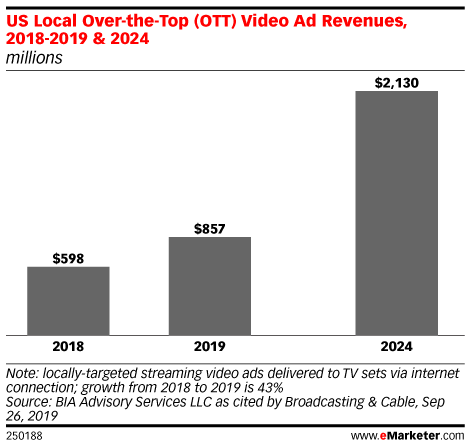 US Local Over-the-Top (OTT) Video Ad Revenues, 2018-2019 & 2024 (millions)