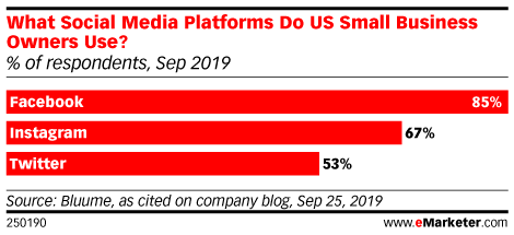 What Social Media Platforms Do US Small Business Owners Use? (% of respondents, Sep 2019)