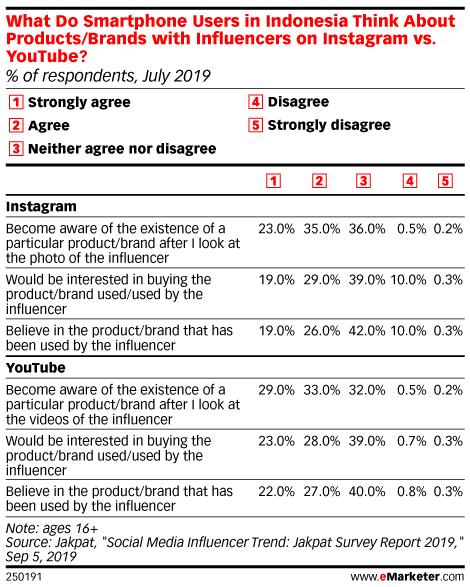 What Do Smartphone Users in Indonesia Think About Products/Brands with Influencers on Instagram vs. YouTube? (% of respondents, July 2019)