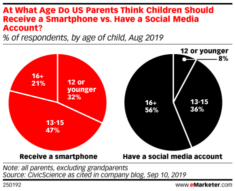 At What Age Do US Parents Think Children Should Receive a Smartphone vs. Have a Social Media Account? (% of respondents, by age of child, Aug 2019)
