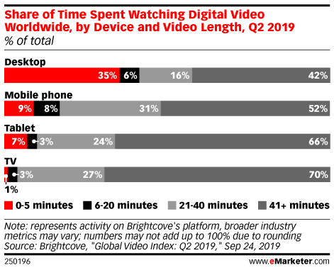 Share of Time Spent Watching Digital Video Worldwide, by Device and Video Length, Q2 2019 (% of total)
