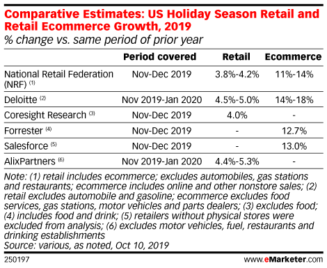 Comparative Estimates: US Holiday Season Retail and Retail Ecommerce Growth, 2019 (% change vs. same period of prior year)