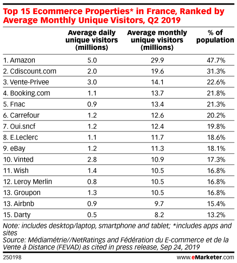 Top 15 Ecommerce Properties* in France, Ranked by Average Monthly Unique Visitors, Q2 2019