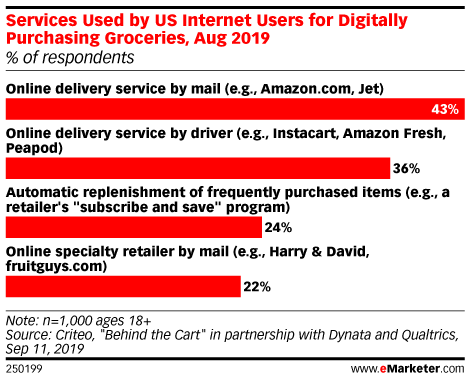 Services Used by US Internet Users for Digitally Purchasing Groceries, Aug 2019 (% of respondents)