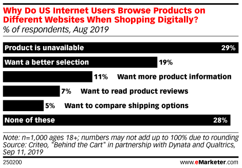 Why Do US Internet Users Browse Products on Different Websites When Shopping Digitally? (% of respondents, Aug 2019)