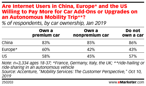 Are Internet Users in China, Europe* and the US Willing to Pay More for Car Add-Ons or Upgrades on an Autonomous Mobility Trip**? (% of respondents, by car ownership, Jan 2019)