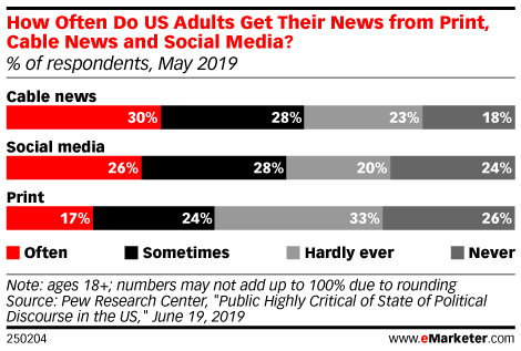 How Often Do US Adults Get Their News from Print, Cable News and Social Media? (% of respondents, May 2019)