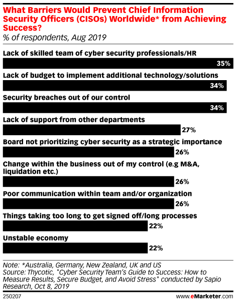 What Barriers Would Prevent Chief Information Security Officers (CISOs) Worldwide* from Achieving Success? (% of respondents, Aug 2019)