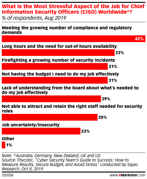 What Is the Most Stressful Aspect of the Job for Chief Information Security Officers (CISO) Worldwide*? (% of respondents, Aug 2019)
