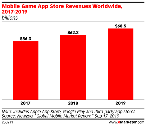 Mobile Game App Store Revenues Worldwide, 2017-2019 (billions)