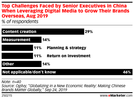 Top Challenges Faced by Senior Executives in China When Leveraging Digital Media to Grow Their Brands Overseas, Aug 2019 (% of respondents)