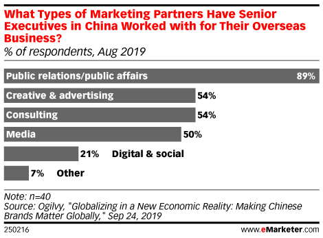 What Types of Marketing Partners Have Senior Executives in China Worked with for Their Overseas Business? (% of respondents, Aug 2019)