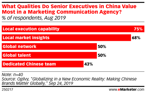 What Qualities Do Senior Executives in China Value Most in a Marketing Communication Agency? (% of respondents, Aug 2019)