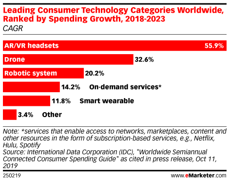 Leading Consumer Technology Categories Worldwide, Ranked by Spending Growth, 2018-2023 (CAGR)