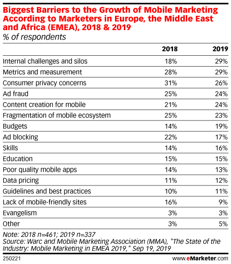 Biggest Barriers to the Growth of Mobile Marketing According to Marketers in Europe, the Middle East and Africa (EMEA), 2018 & 2019 (% of respondents)