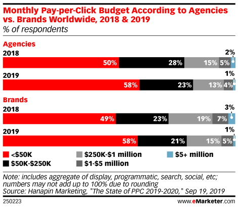 Monthly Pay-per-Click Budget According to Agencies vs. Brands Worldwide, 2018 & 2019 (% of respondents)