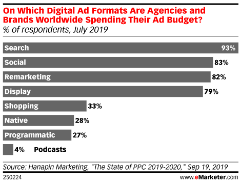 On Which Digital Ad Formats Are Agencies and Brands Worldwide Spending Their Ad Budget? (% of respondents, July 2019)