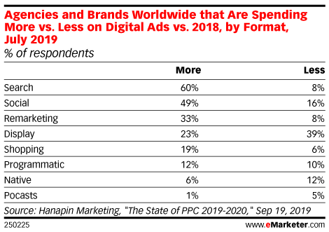 Agencies and Brands Worldwide that Are Spending More vs. Less on Digital Ads vs. 2018, by Format, July 2019 (% of respondents)