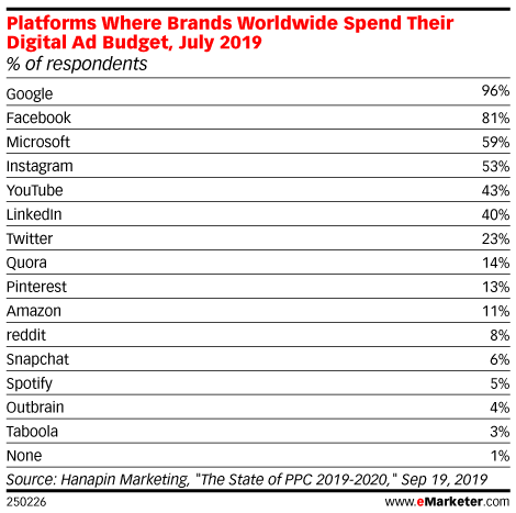 Platforms Where Brands Worldwide Spend Their Digital Ad Budget, July 2019 (% of respondents)