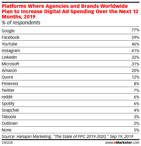 Platforms Where Agencies and Brands Worldwide Plan to Increase Digital Ad Spending Over the Next 12 Months, 2019 (% of respondents)