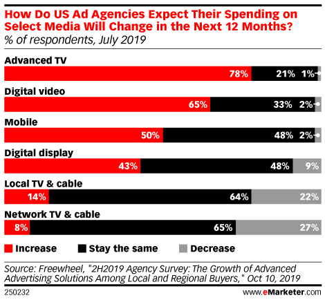 How Do US Ad Agencies Expect Their Spending on Select Media Will Change in the Next 12 Months? (% of respondents, July 2019)