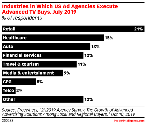 Industries in Which US Ad Agencies Execute Advanced TV Buys, July 2019 (% of respondents)