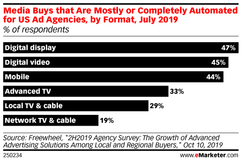 Media Buys that Are Mostly or Completely Automated for US Ad Agencies, by Format, July 2019 (% of respondents )