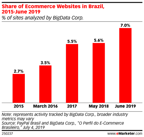 Share of Ecommerce Websites in Brazil, 2015-June 2019 (% of sites analyzed by BigData Corp.)