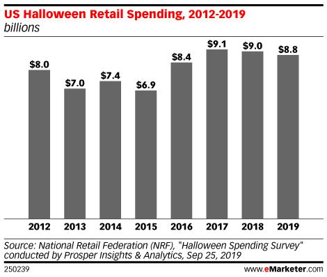 US Halloween Retail Spending, 2012-2019 (billions)