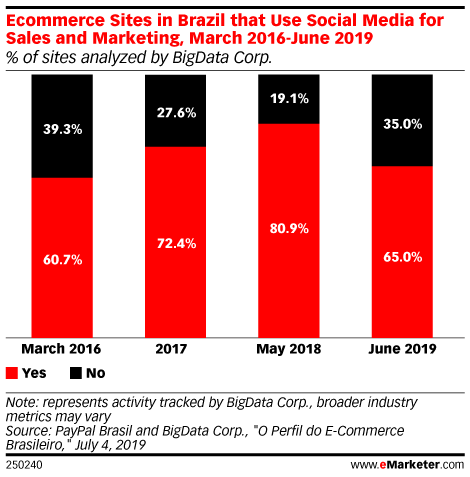 Ecommerce Sites in Brazil that Use Social Media for Sales and Marketing, March 2016-June 2019 (% of sites analyzed by BigData Corp.)