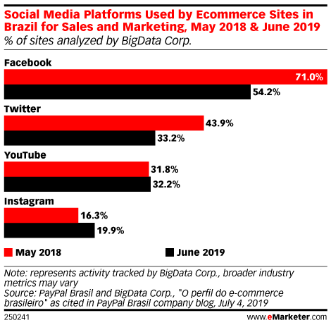 Social Media Platforms Used by Ecommerce Sites in Brazil for Sales and Marketing, May 2018 & June 2019 (% of sites analyzed by BigData Corp.)