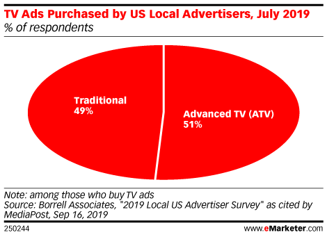 TV Ads Purchased by US Local Advertisers, July 2019 (% of respondents)