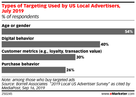 Types of Targeting Used by US Local Advertisers, July 2019 (% of respondents)