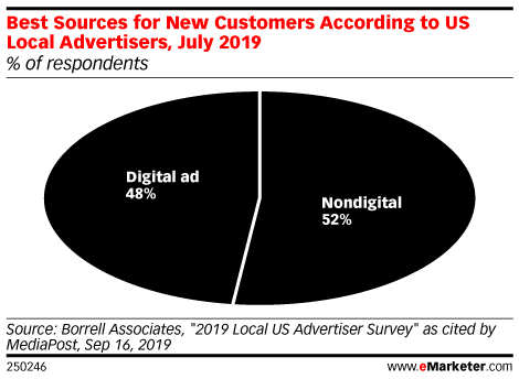 Best Sources for New Customers According to US Local Advertisers, July 2019 (% of respondents)