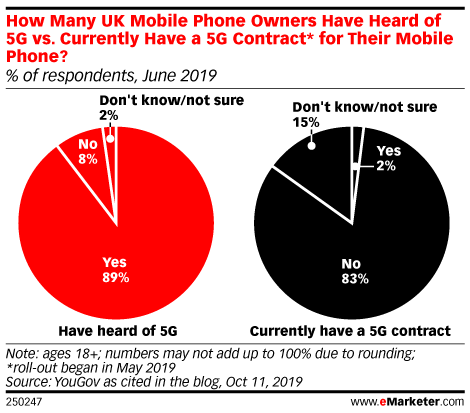 How Many UK Mobile Phone Owners Have Heard of 5G vs. Currently Have a 5G Contract* for Their Mobile Phone? (% of respondents, June 2019)