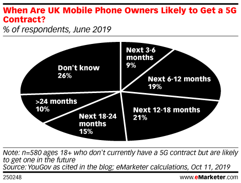 When Are UK Mobile Phone Owners Likely to Get a 5G Contract? (% of respondents, June 2019)