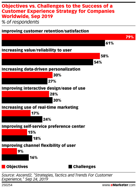 Objectives vs. Challenges to the Success of a Customer Experience Strategy for Companies Worldwide, Sep 2019 (% of respondents)