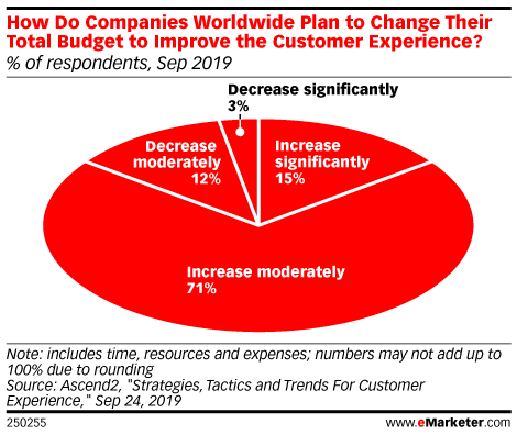 How Do Companies Worldwide Plan to Change Their Total Budget to Improve the Customer Experience? (% of respondents, Sep 2019)