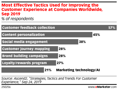 Most Effective Tactics Used for Improving the Customer Experience at Companies Worldwide, Sep 2019 (% of respondents)