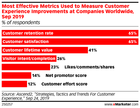 Most Effective Metrics Used to Measure Customer Experience Improvements at Companies Worldwide, Sep 2019 (% of respondents)
