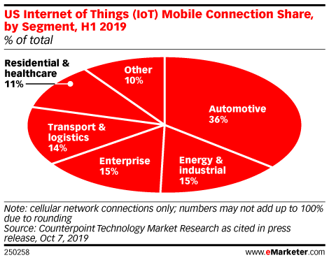 US Internet of Things (IoT) Mobile Connection Share, by Segment, H1 2019 (% of total)