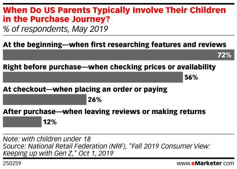 When Do US Parents Typically Involve Their Children in the Purchase Journey? (% of respondents, May 2019)