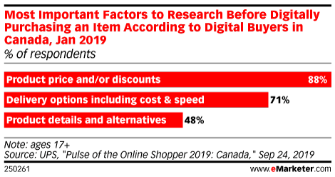 Most Important Factors to Research Before Digitally Purchasing an Item According to Digital Buyers in Canada, Jan 2019 (% of respondents)