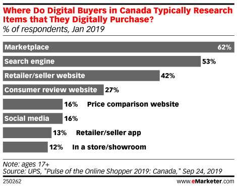 Where Do Digital Buyers in Canada Typically Research Items that They Digitally Purchase? (% of respondents, Jan 2019)
