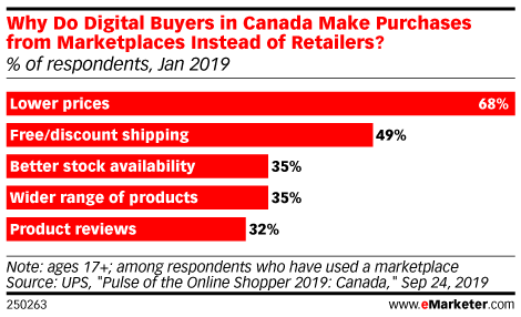 Why Do Digital Buyers in Canada Make Purchases from Marketplaces Instead of Retailers? (% of respondents, Jan 2019)