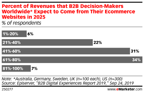 Percent of Revenues that B2B Decision-Makers Worldwide* Expect to Come from Their Ecommerce Websites in 2025 (% of respondents)