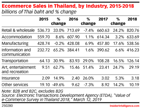Ecommerce Sales in Thailand, by Industry, 2015-2018 (billions of Thai baht and % change)