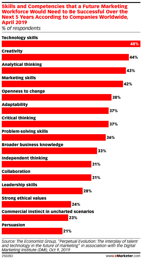 Skills and Competencies that a Future Marketing Workforce Would Need to Be Successful Over the Next 5 Years According to Companies Worldwide, April 2019 (% of respondents)