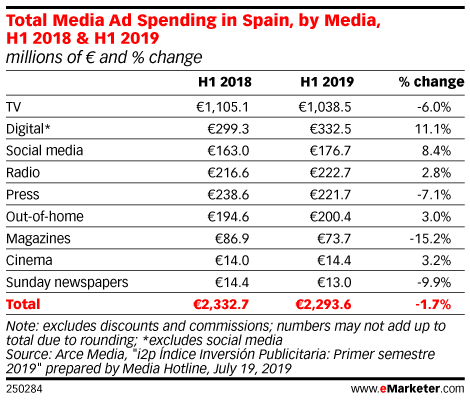 Total Media Ad Spending in Spain, by Media, H1 2018 & H1 2019 (millions of € and % change)
