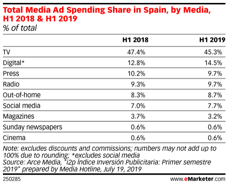 Total Media Ad Spending Share in Spain, by Media, H1 2018 & H1 2019 (% of total)